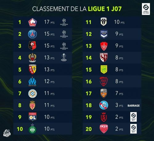 Classement Ligue 1:  le LOSC devance le Paris-Saint-Germain et le Stade Rennais